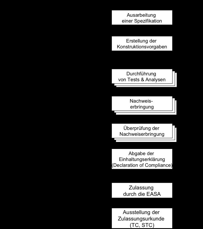 Prozess von der Idee bis zur Musterzulassung