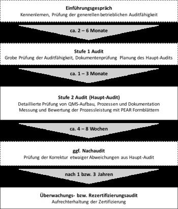 Abb. Ablauf des Zertifizierungsprozesses