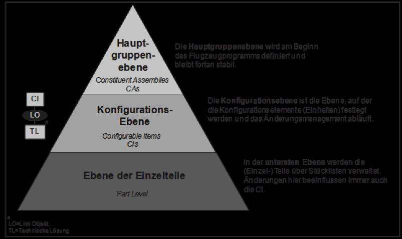 Konfigurationsmanagement in der Luftfahrt