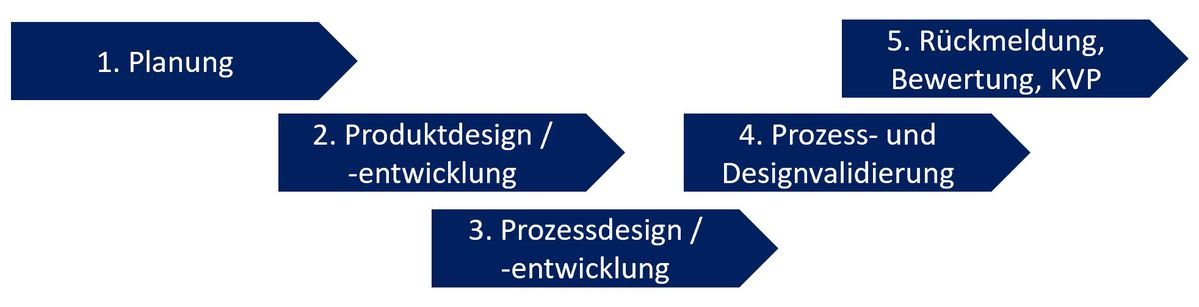APQP-PPAP-Phasen-Diagramm