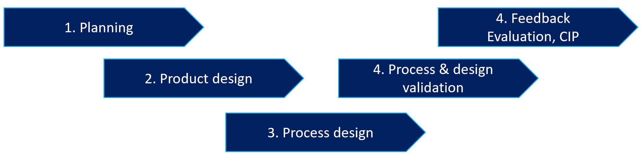 APQP + PPAP Process
