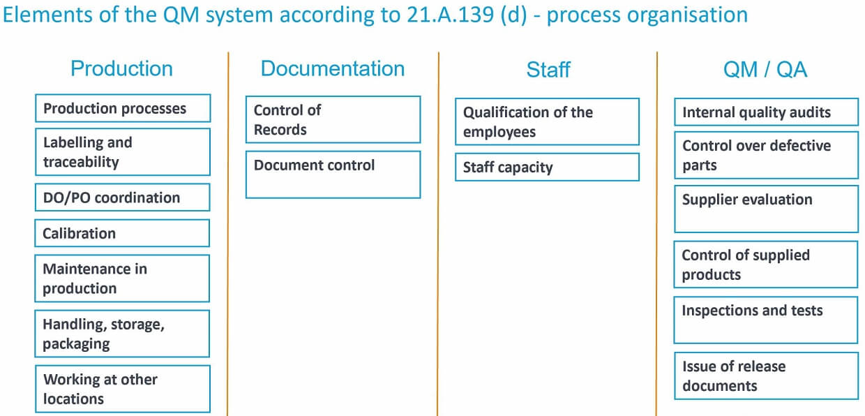 EASA Part 21G - procedures for production organisations