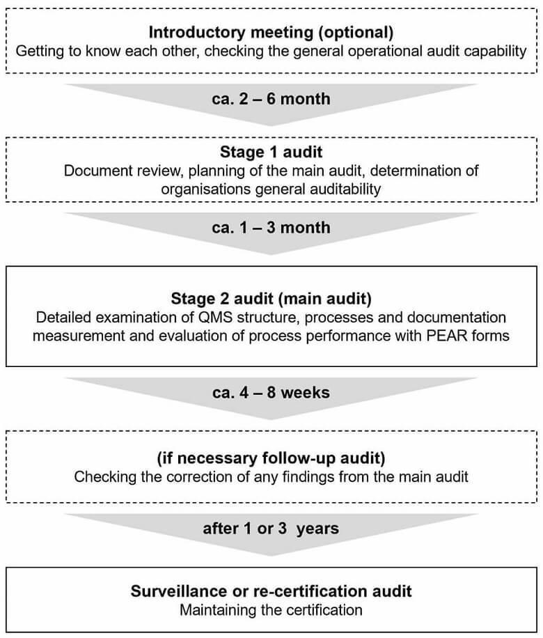 EN 9100 Certification Audit Process