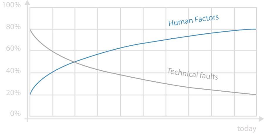 Human Factors vs. technique