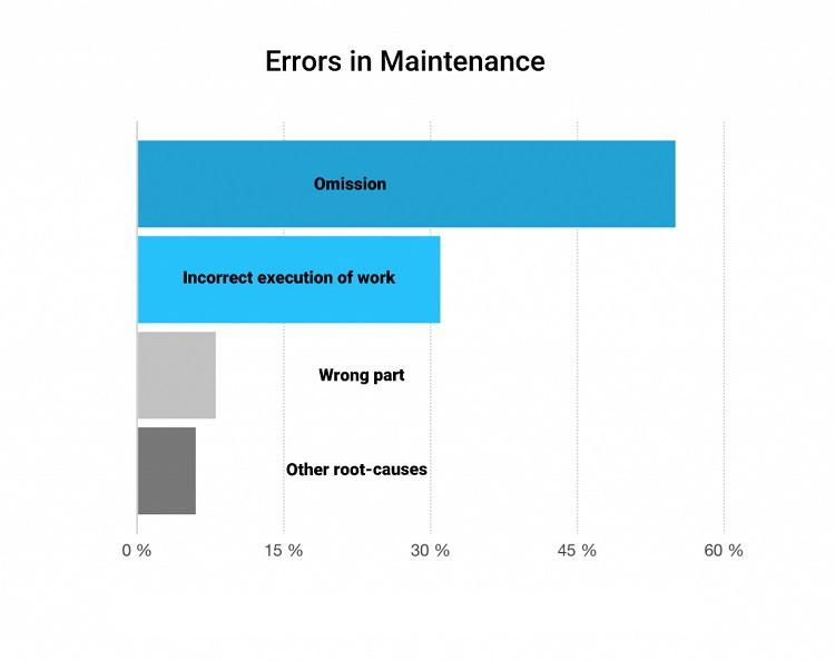 Human Factors - Errors in Maintenance