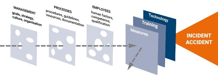 Human Factors Swiss Cheese Model