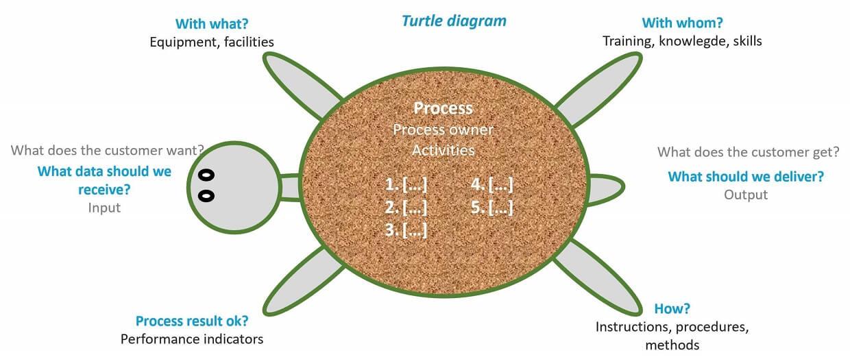 EN 9100 Process Turtle - Process orientation